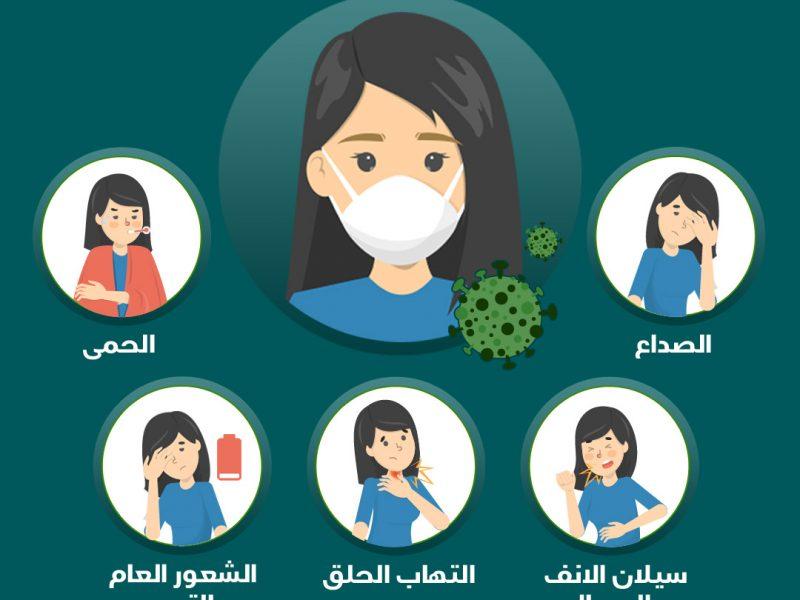 ما هو اعراض فايروس الكورونا ؟ وكيفية الوقاية منه ؟