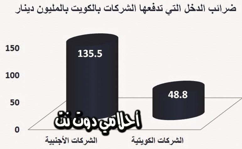 تعرف على ضريبة الدخل للشركات الأجنبية في دولة الكويت