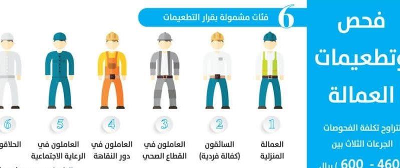 طريقة وشروط القيام بالفحص الطبي للإقامة والعمالة المنزلية في السعودية