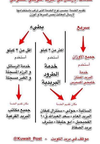 خدمات البريد الحكومية في دولة الكويت