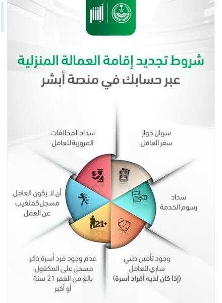 شروط تجديد اقامة العامل الوافد في السعودية